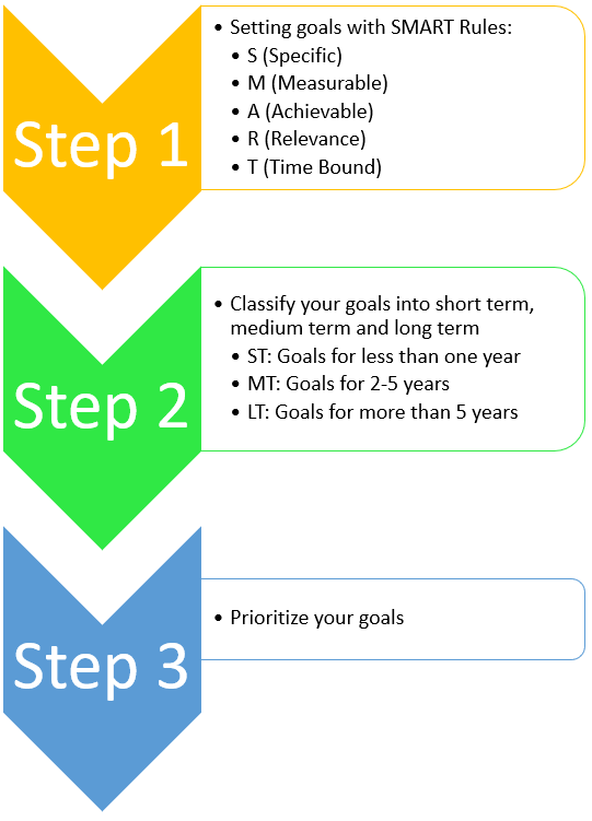 Financial Planning Process 2.PNG