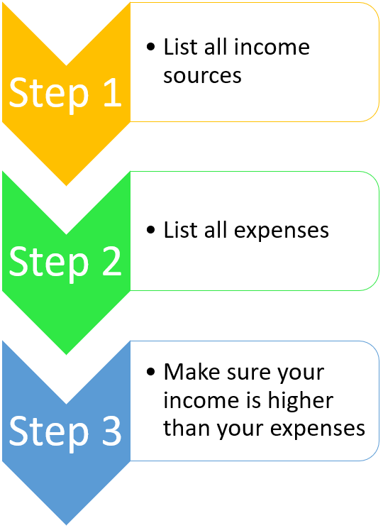 Financial Planning Process 3